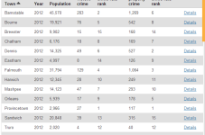 Guess Which Cape Cod Town Had The Highest Crime Rate Last Year